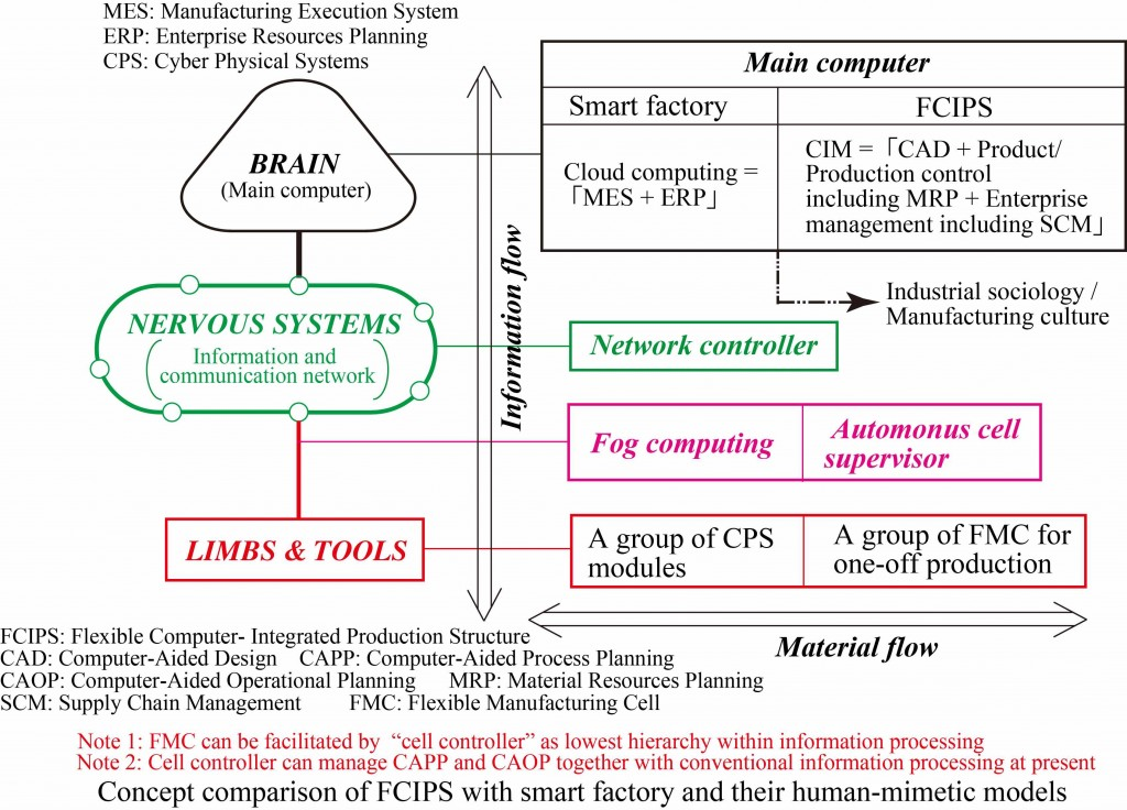 Concepts of both FCIPS and smart factory - Their human-mimetic models